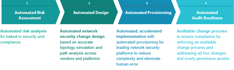 Network security change automation