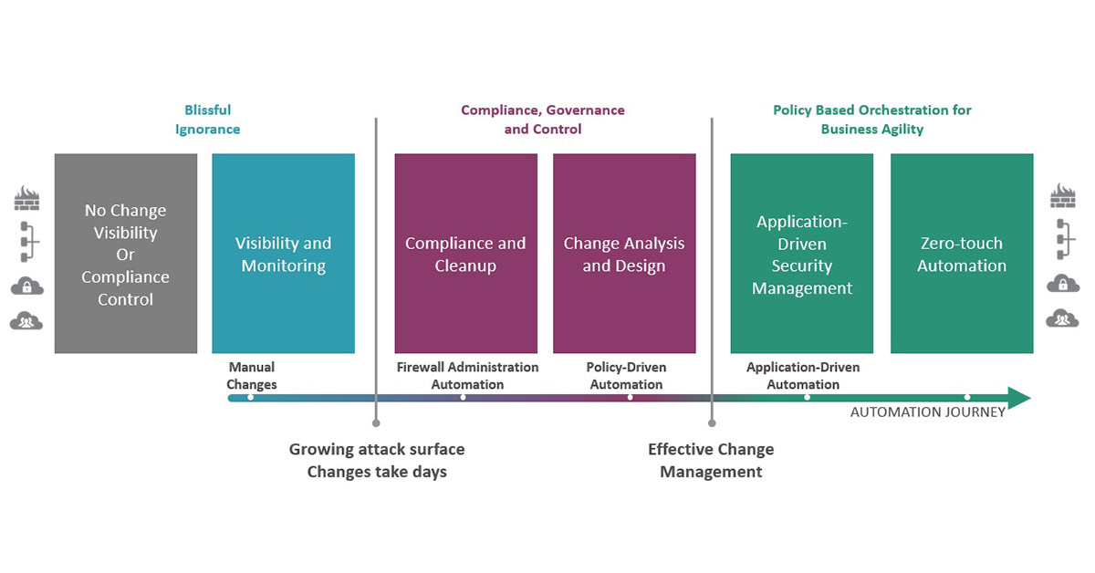 network security management maturity model