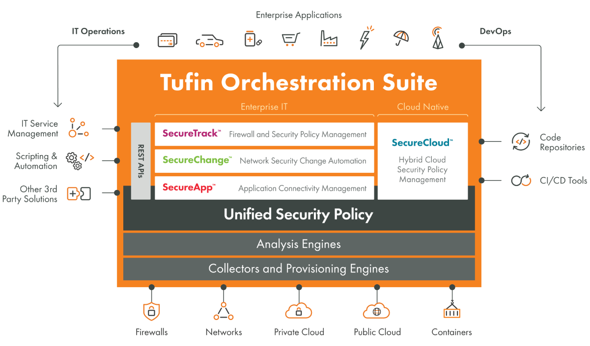 Network Security Policy Orchestration Solution