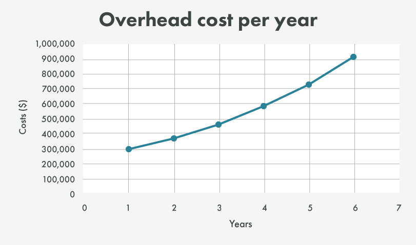 overhead cost per year