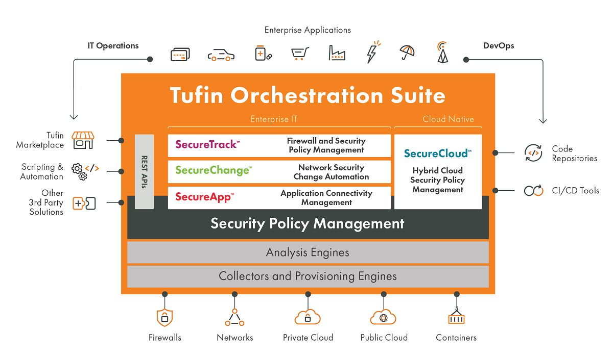 Tufin Orchestration Suite