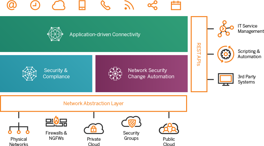 The Tufin Orchestration Suite for Secure Data Center Migration