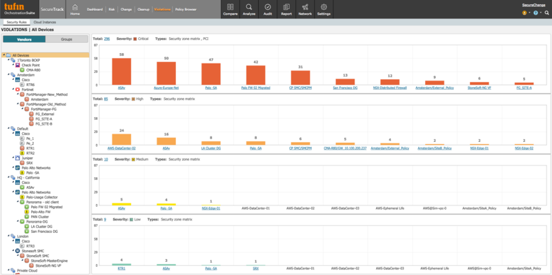 Identify policy violations across vendors and platforms in a single console